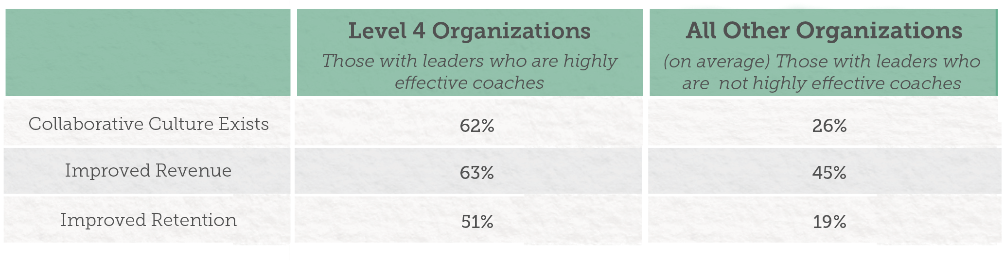 executive coaching roi